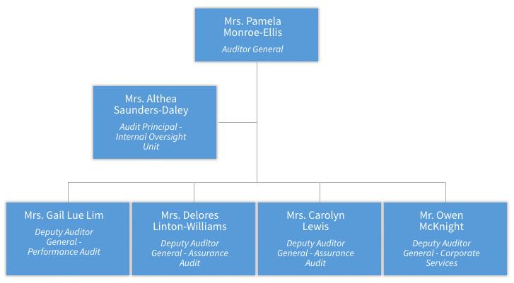 AuGD Organisational Structure